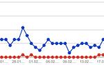 Grafik Webmastertools